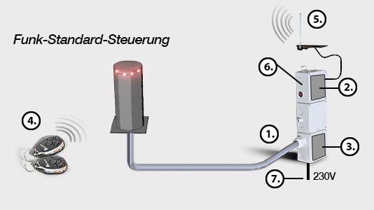 Funksteuerung Standard